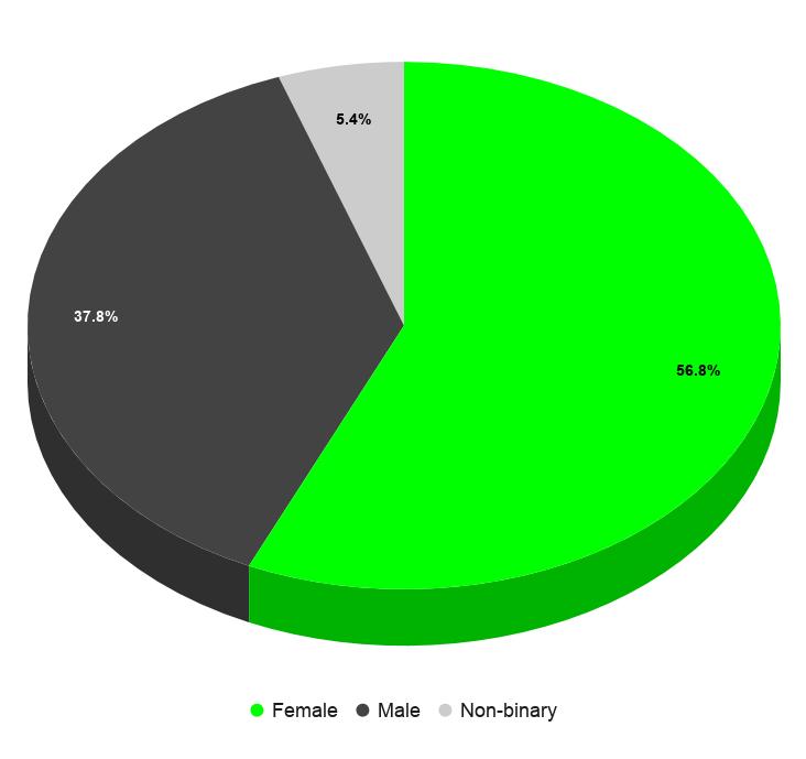 everpress-blog-diversity-and-inclusion-gender-identity